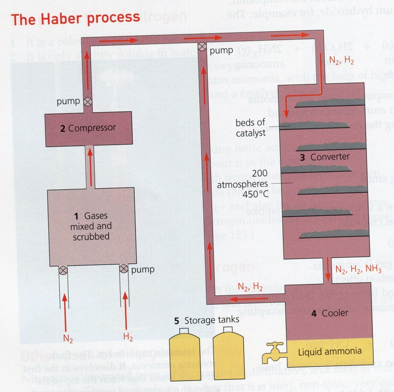 Haber bosch process diagram german easy to read wiring diagrams who discovered ammonia ammonia rh faizacammonia84science weebly com drawings of the haber process manufacturing process flow diagram ccuart Gallery